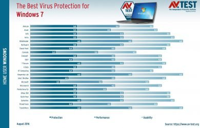 Melhor antivírus para Windows 7