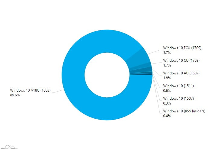 Atualização de abril de 2018 em 90% dos PCs com Windows 10