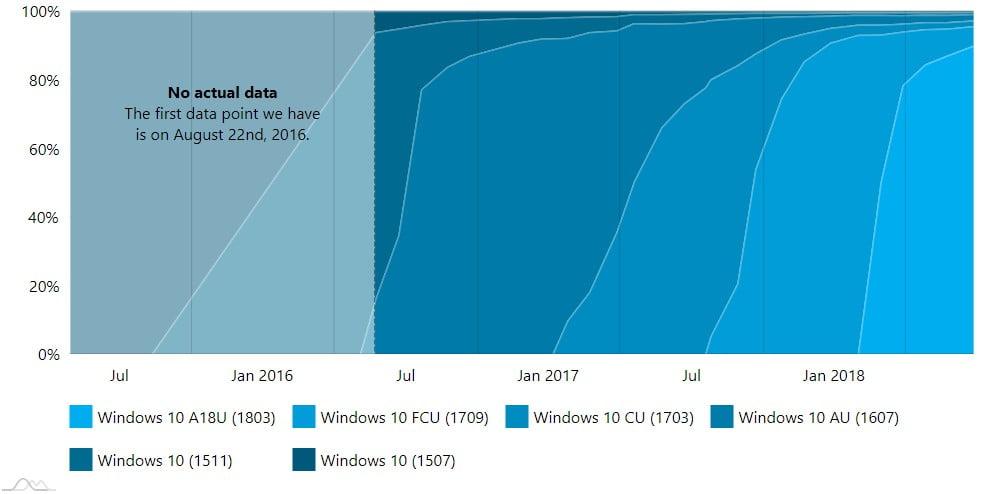 Histórico de versões do windows 10