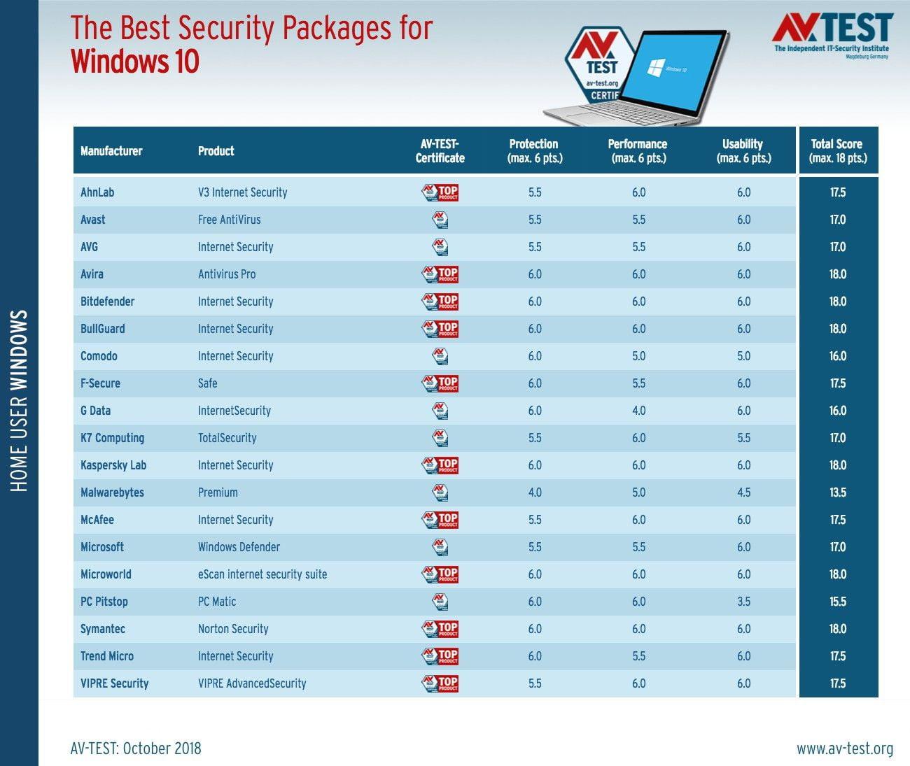 Os melhores antivírus para Windows 10, segundo AV-TEST